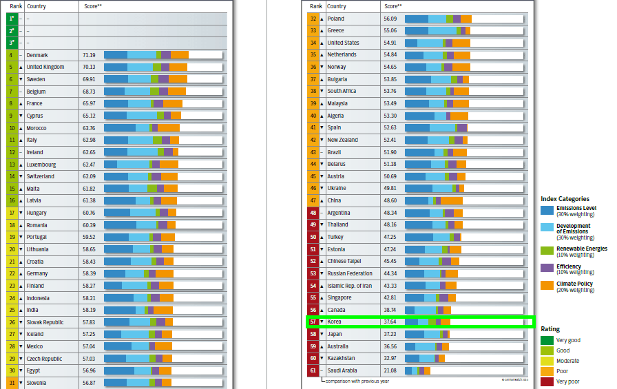 Korea and Climate Change, Full Table